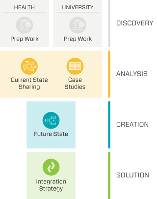 Pivotal Forum Workflow