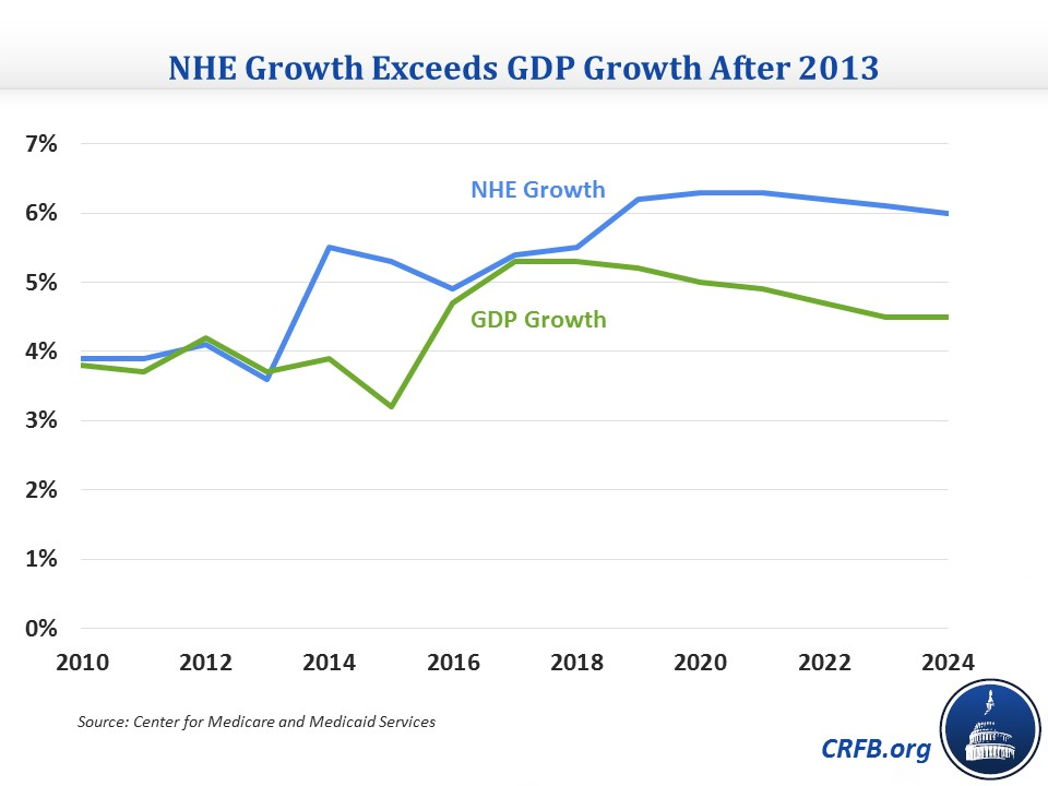 NHE Growth - CRFB