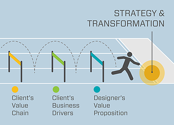 Advisors Strategy and Transformation Hurdles